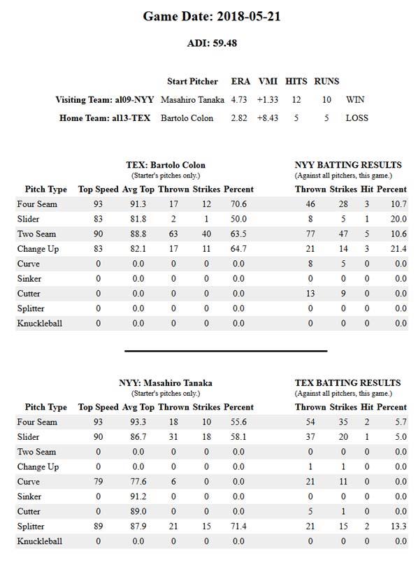 Game Data NYY vs TEX