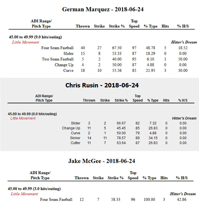 COL Pitcher Data for 2018-06-24