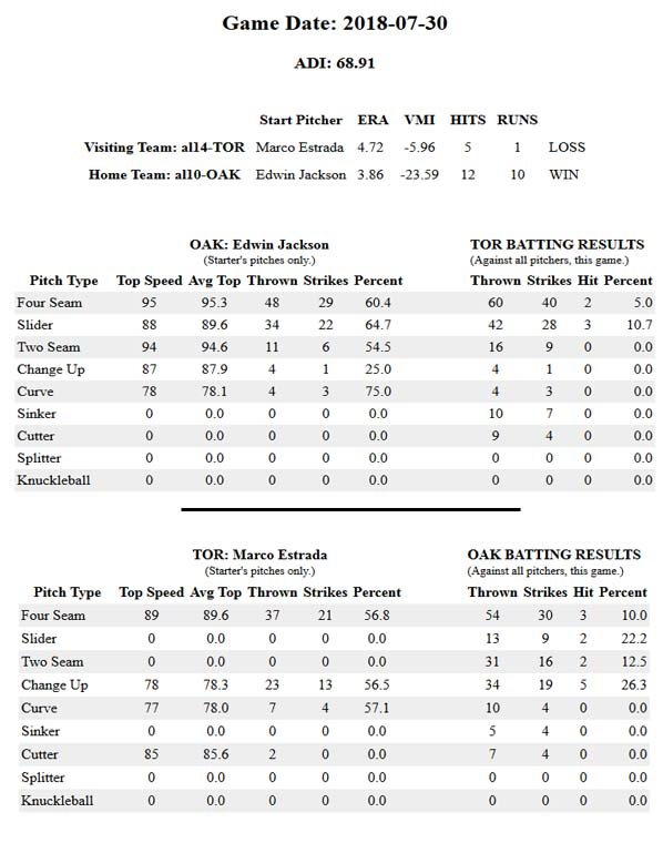 Game Data TOR vs OAK