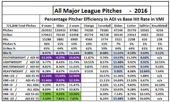All Major League Pitches 2016