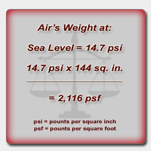 Air's weight at Sea Level